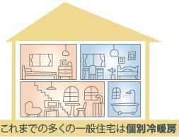 これまでの多くの一般住宅は個別冷暖房