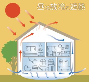 夏の昼は放冷と遮熱